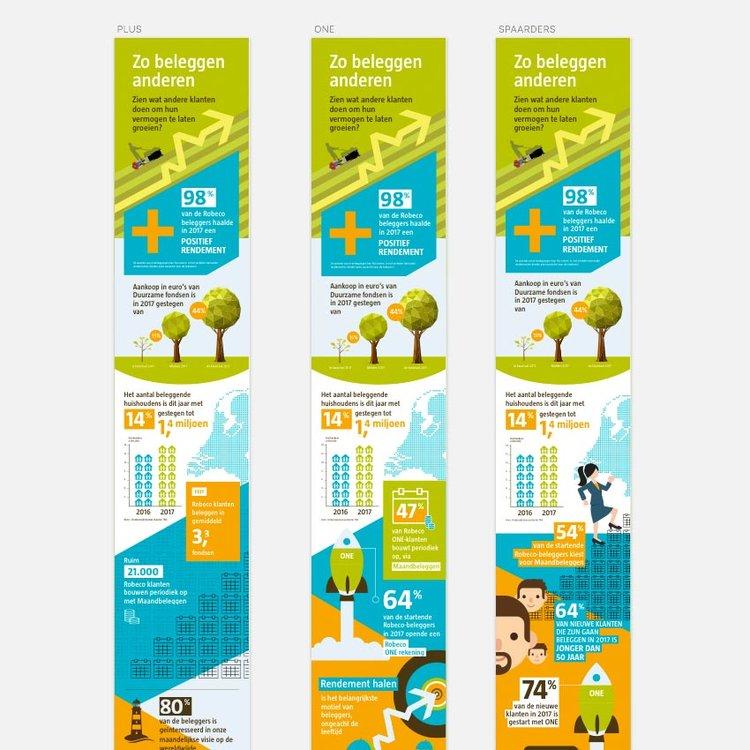 Afbeelding 1 van 5 - Drie productgroep-varianten van infographic 'Zo beleggen anderen' voor Robeco