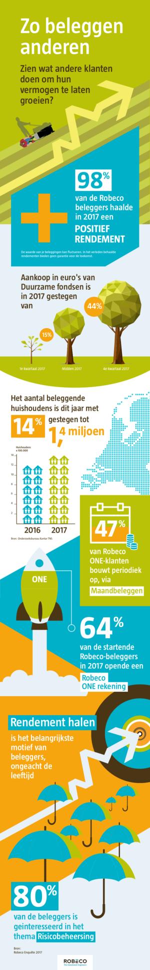 Afbeelding 2 van 5 - De 'One'-variant van infographic 'Zo beleggen anderen' voor Robeco