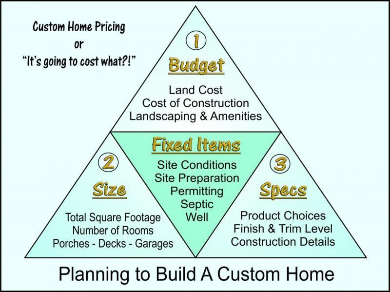 FWV Custom Home Pricing_0.jpg