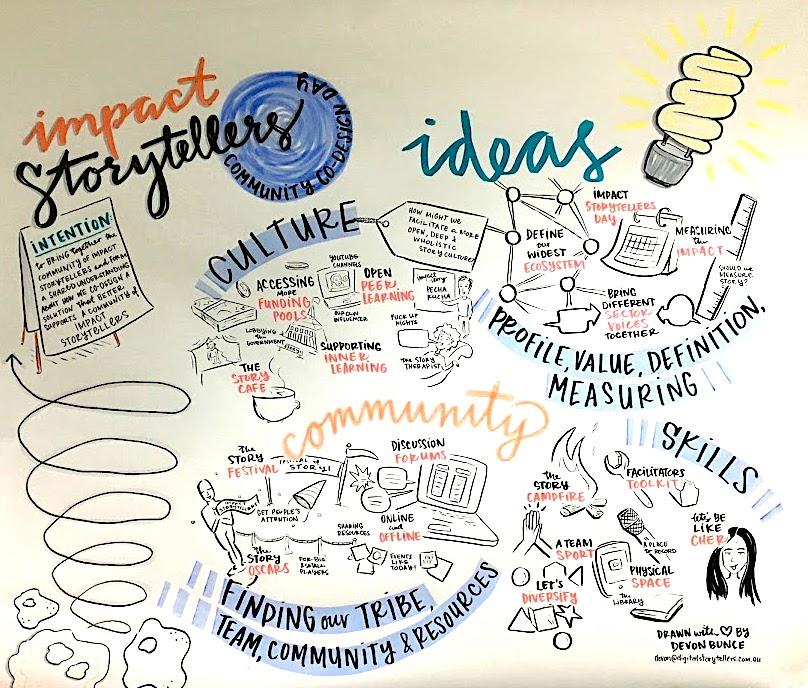 Co-creation_Ideas_.JPG