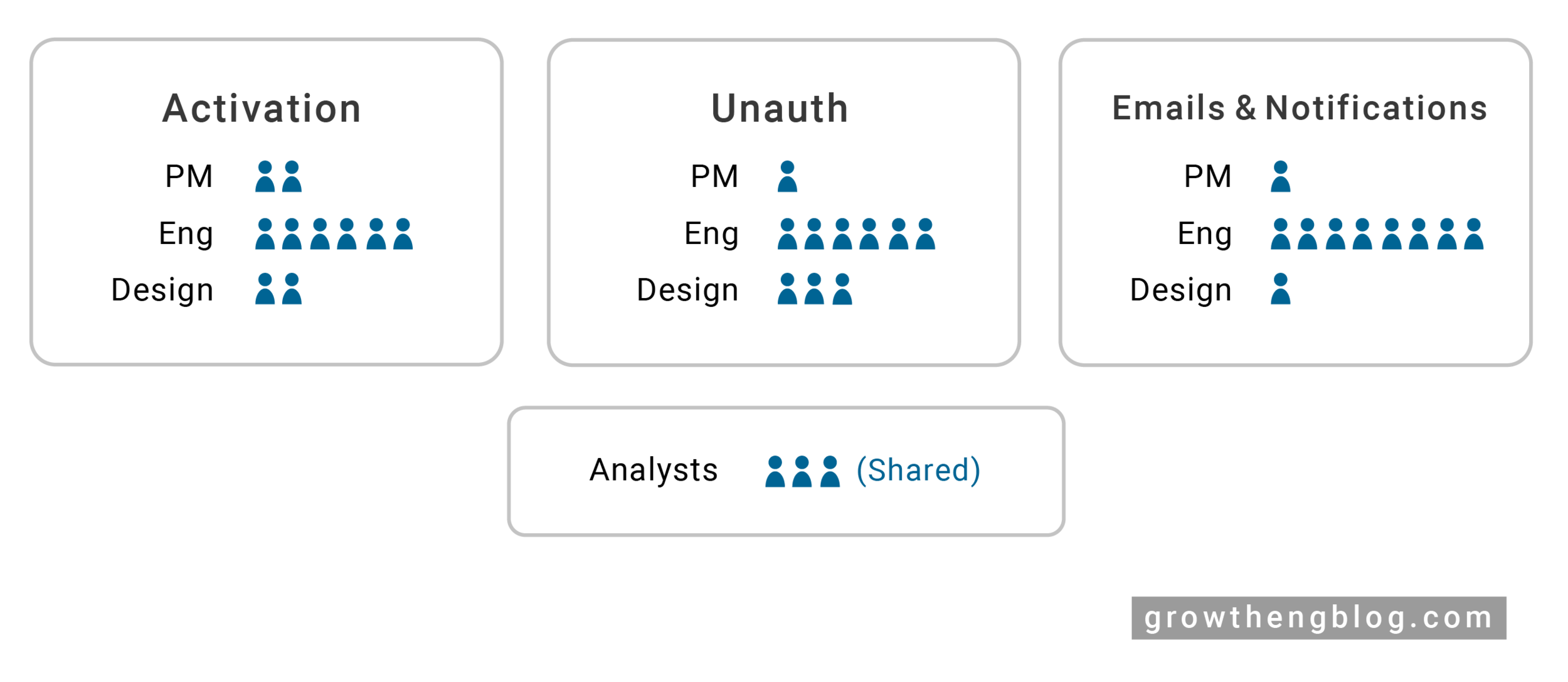 In the beginning, you'll probably start with one atomic growth team. As your team grows, you will naturally split into multiple atomic growth teams owning different areas. As you can see, there is no perfect PM : Engineer : Design ratio, and the correct number of each to hire depends on team needs.