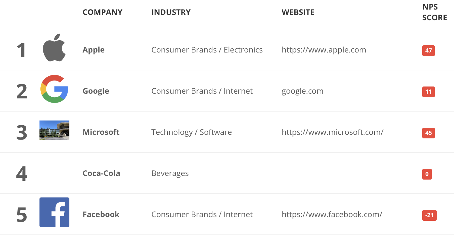 Source:  https://customer.guru/net-promoter-score/top-brands