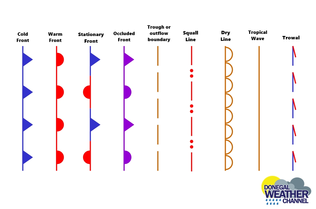 types of weather fronts