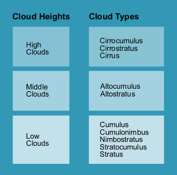cloud_height_graphic2_small.jpg