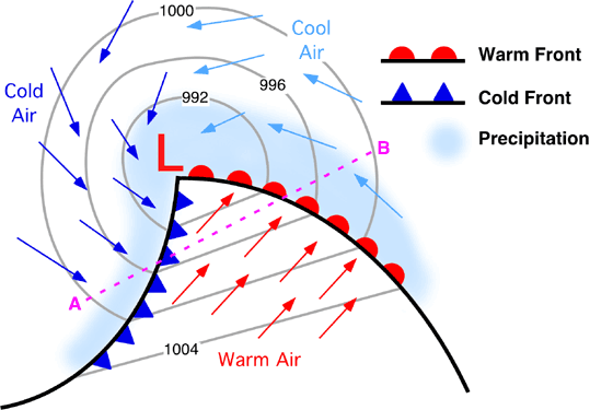 Warm Air and Cold air showing the precipitation line