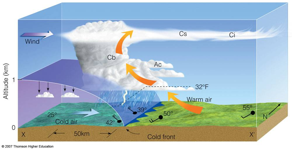 Warm Air rises and cold air sinking to create cloud and precipitation and Thunderstorms