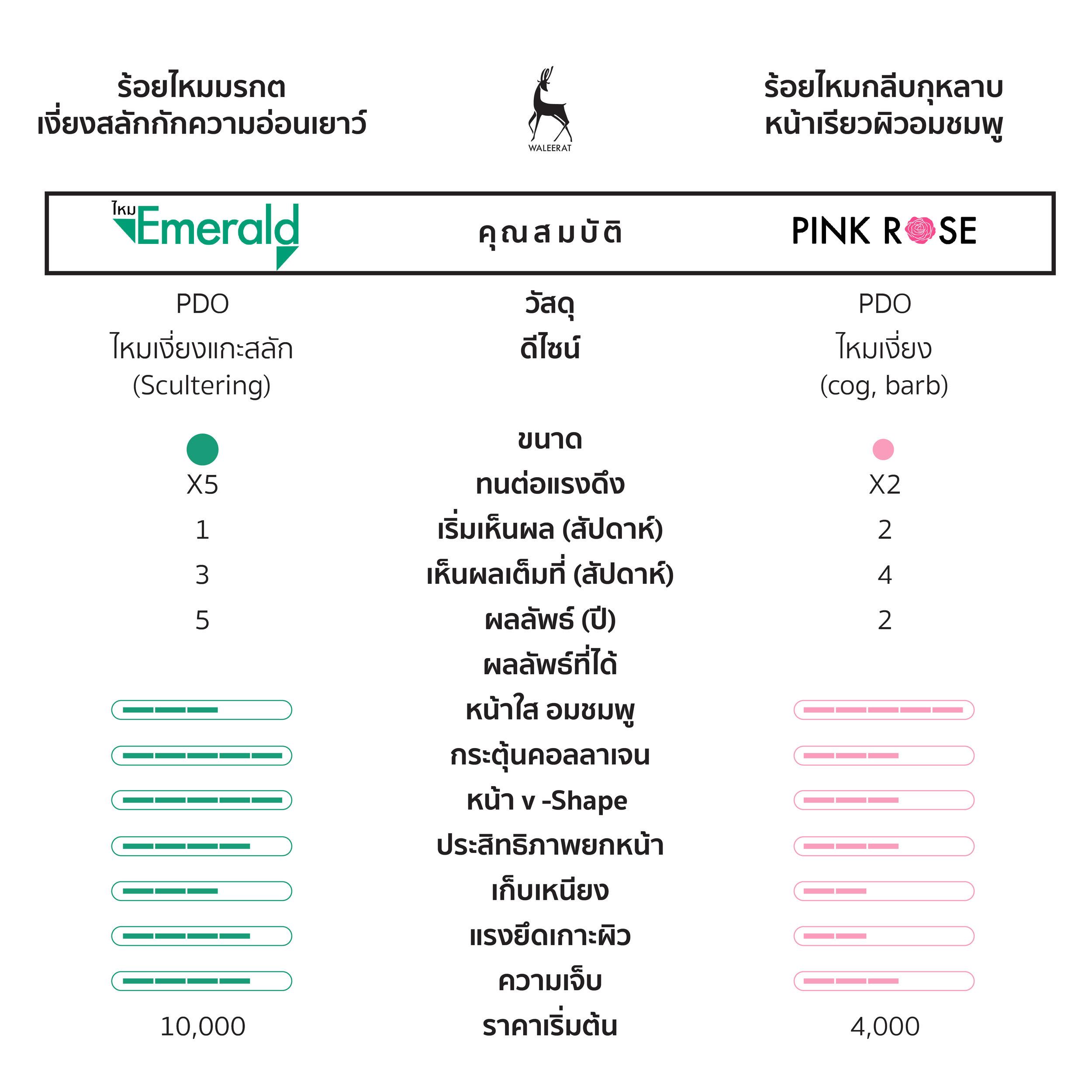 emerald+VS+pink+rose+%E0%B8%84%E0%B8%B8%E0%B8%93%E0%B8%AA%E0%B8%A1%E0%B8%9A%E0%B8%B1%E0%B8%95%E0%B8%B4 03 02