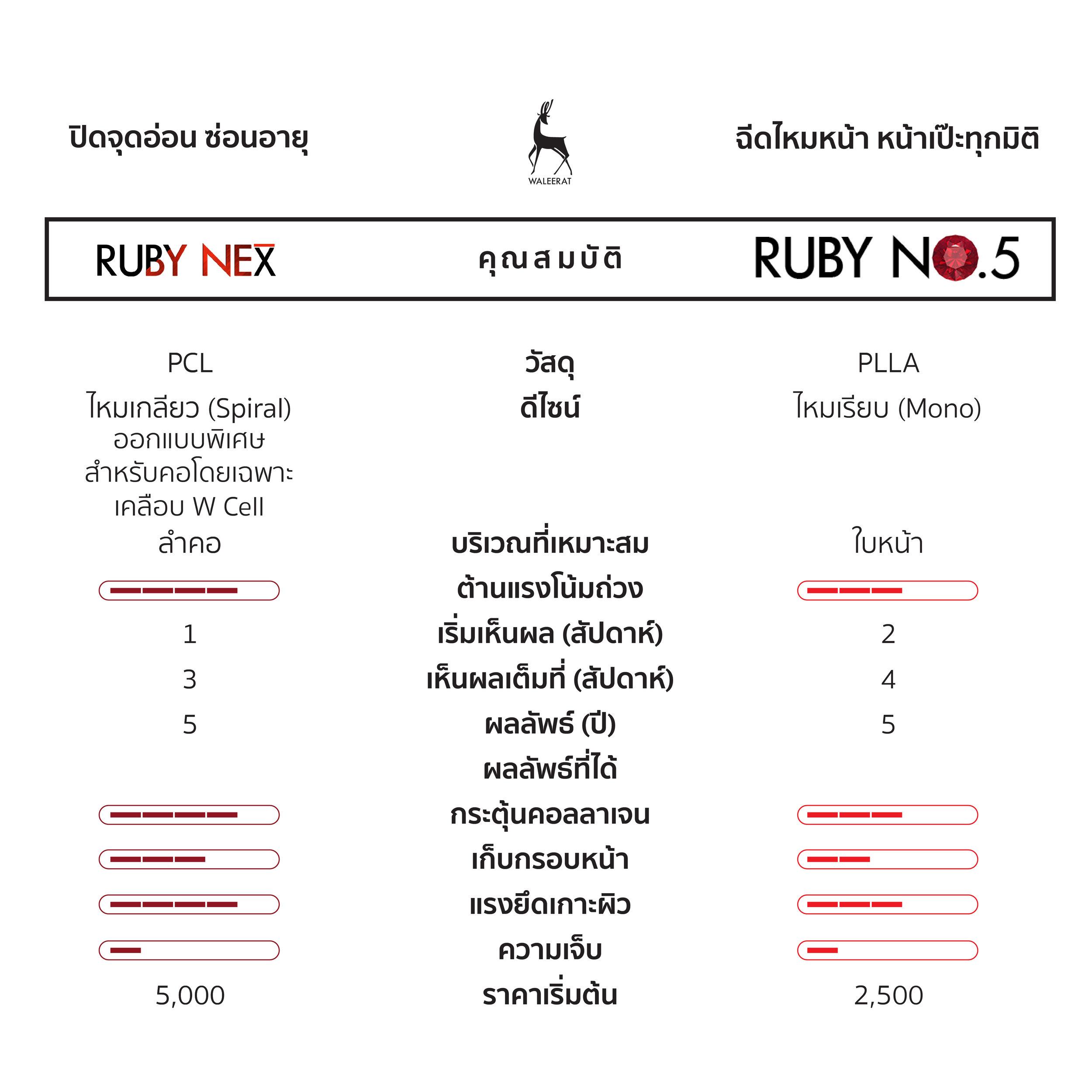 Ruby neX VS Ruby No.5