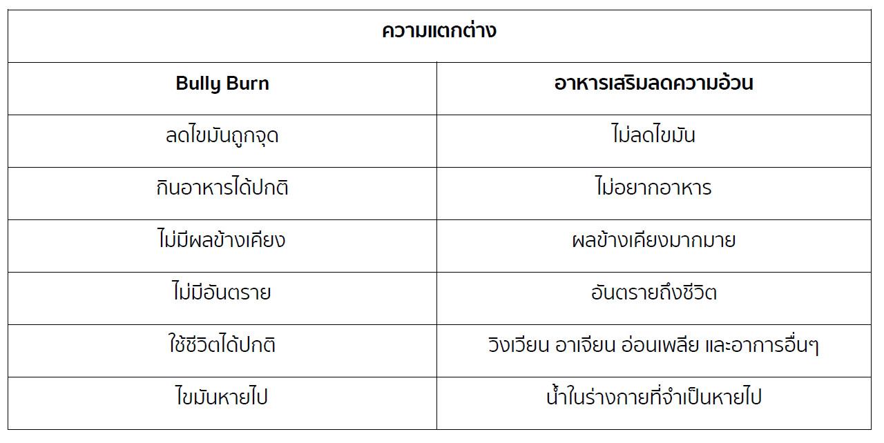 Belly Burn VS ยาลดความอ้วน