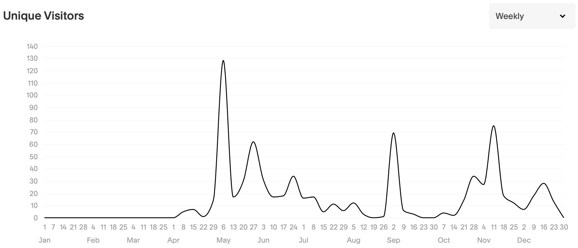 traffic_analytics_uniquevisitors02.png
