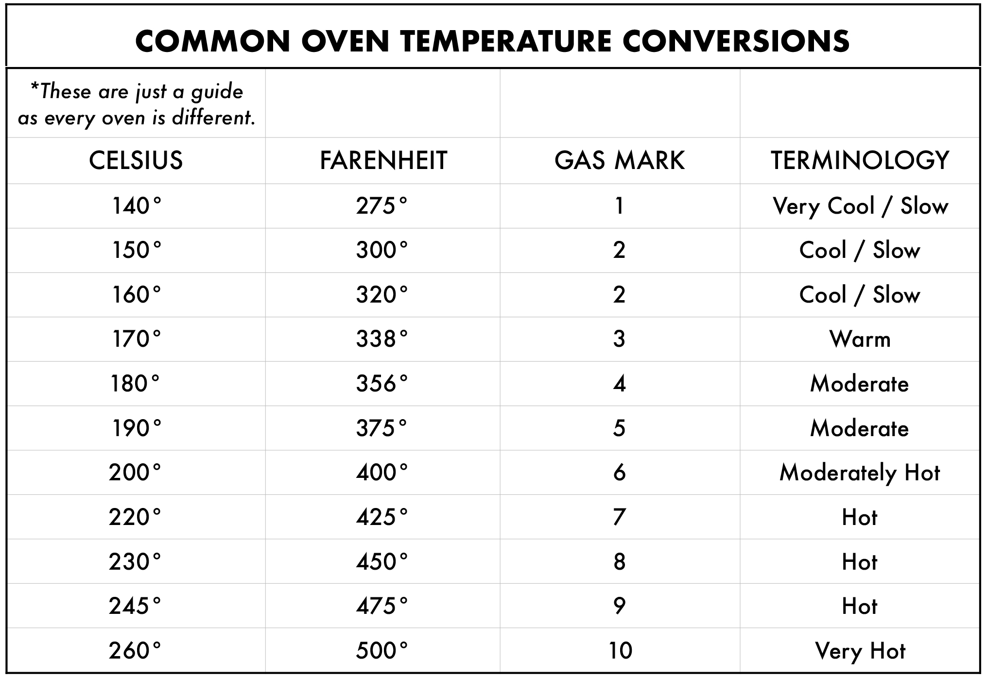 Oven conversions.jpg