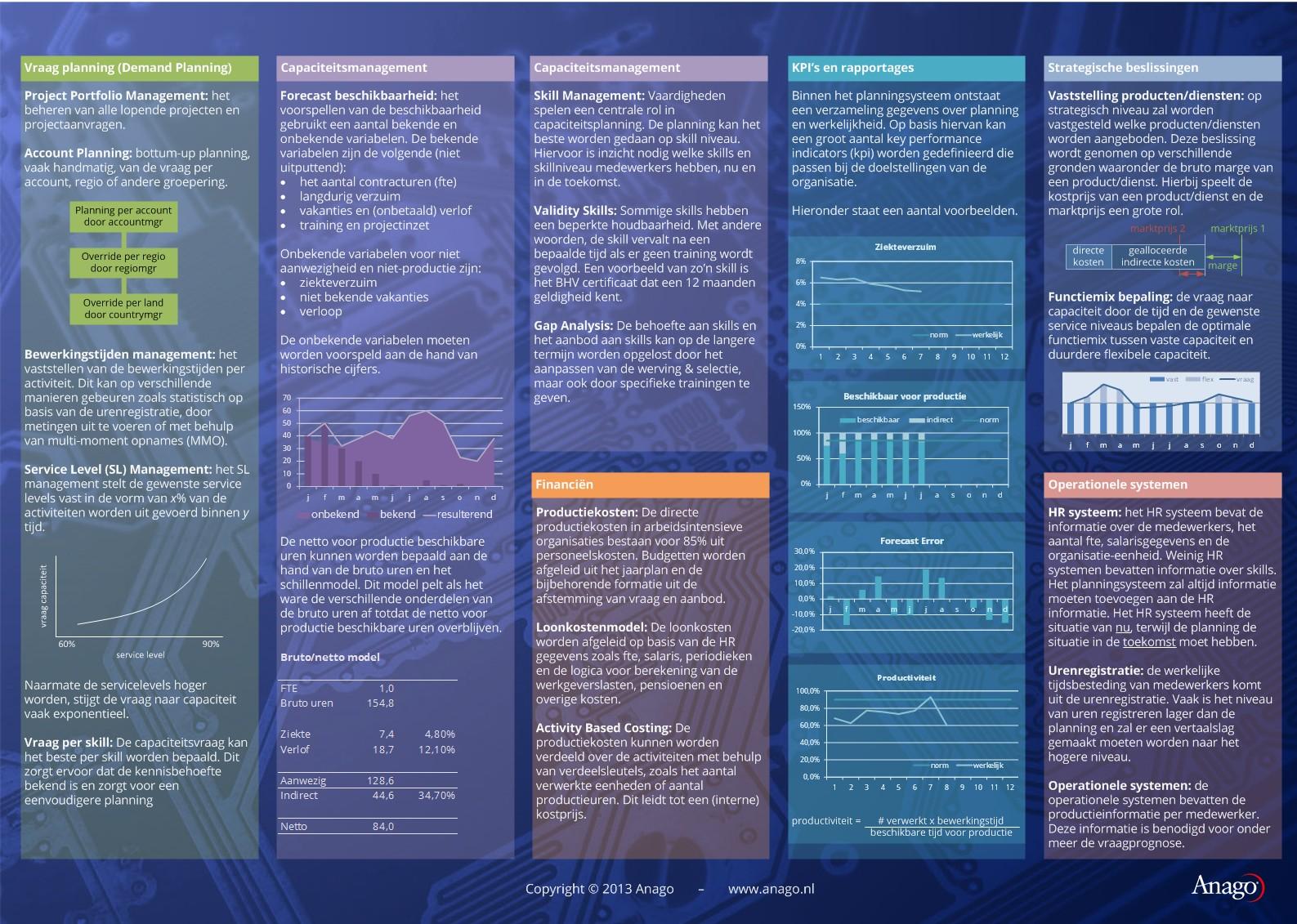 Blauwdruk Capaciteitsplanning deel 2