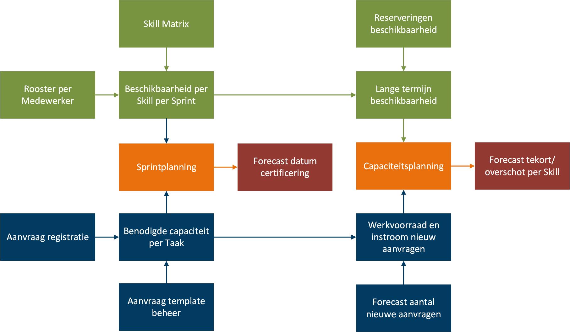 structuur-certificering.png