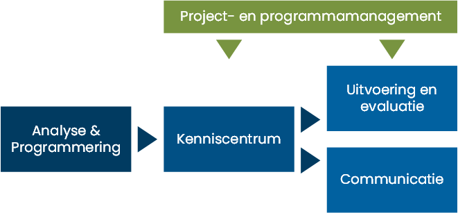 schema-ketenplanning-inspectie.png