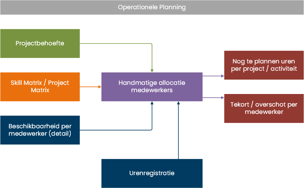Operationele Planning in Anago Agile Planning