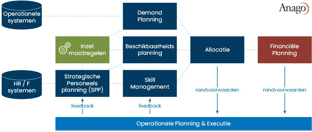 Onderdelen van Integrated Business Planning (klik om te vergroten)