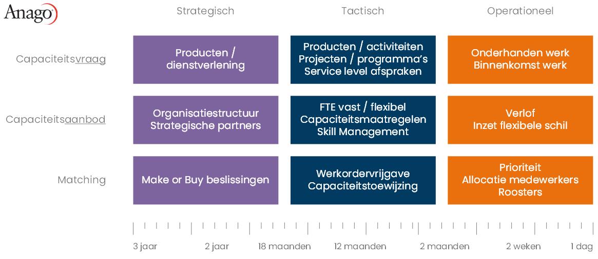 Services-matrix (klik om te vergroten)