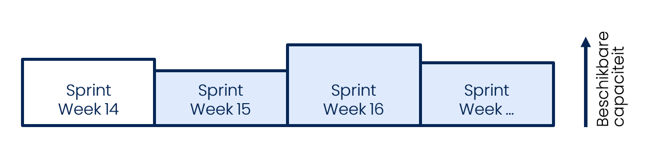 Anago Agile Planning - Sprints