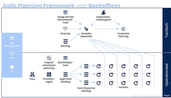 Agile-Planning-Framework-voor-Backoffices.jpg