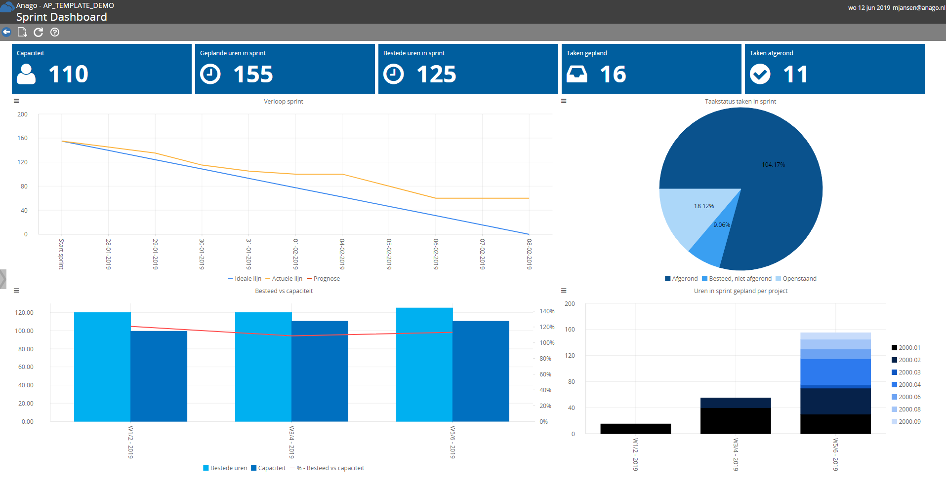 dASHBOARD SPRINTPERFORMANCE UIT aNAGO aGILE pLANNING OPLOSSING