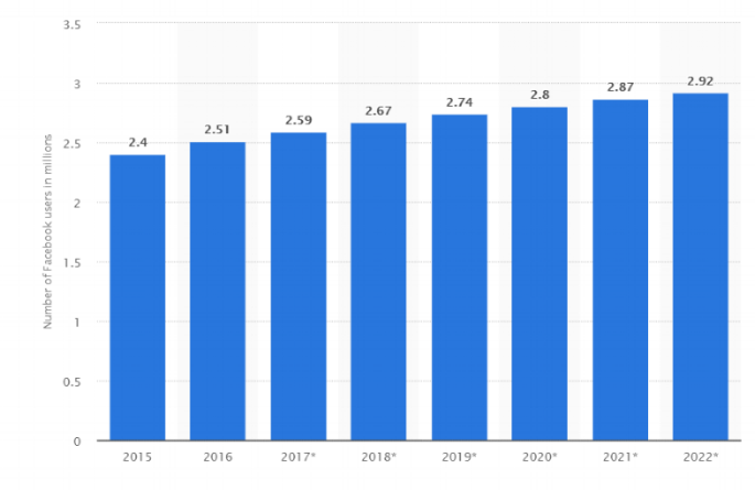 Founded in 2004, Facebook has grown immensely. - It now has a worldwide audience of 2.27 billion users and 2.67 Million users in Ireland in 2018.