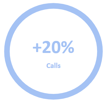 GooglE ads 20 more calls.png