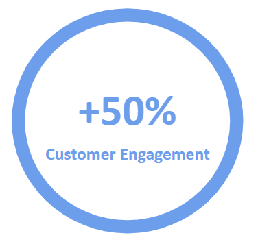 Google Ads 50% more engagement.png