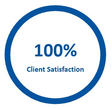 Google Ads 100% Client Satisfaction.png