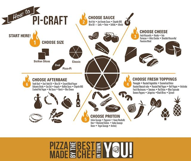 How To Pi Craft (The refresher course.) 👆