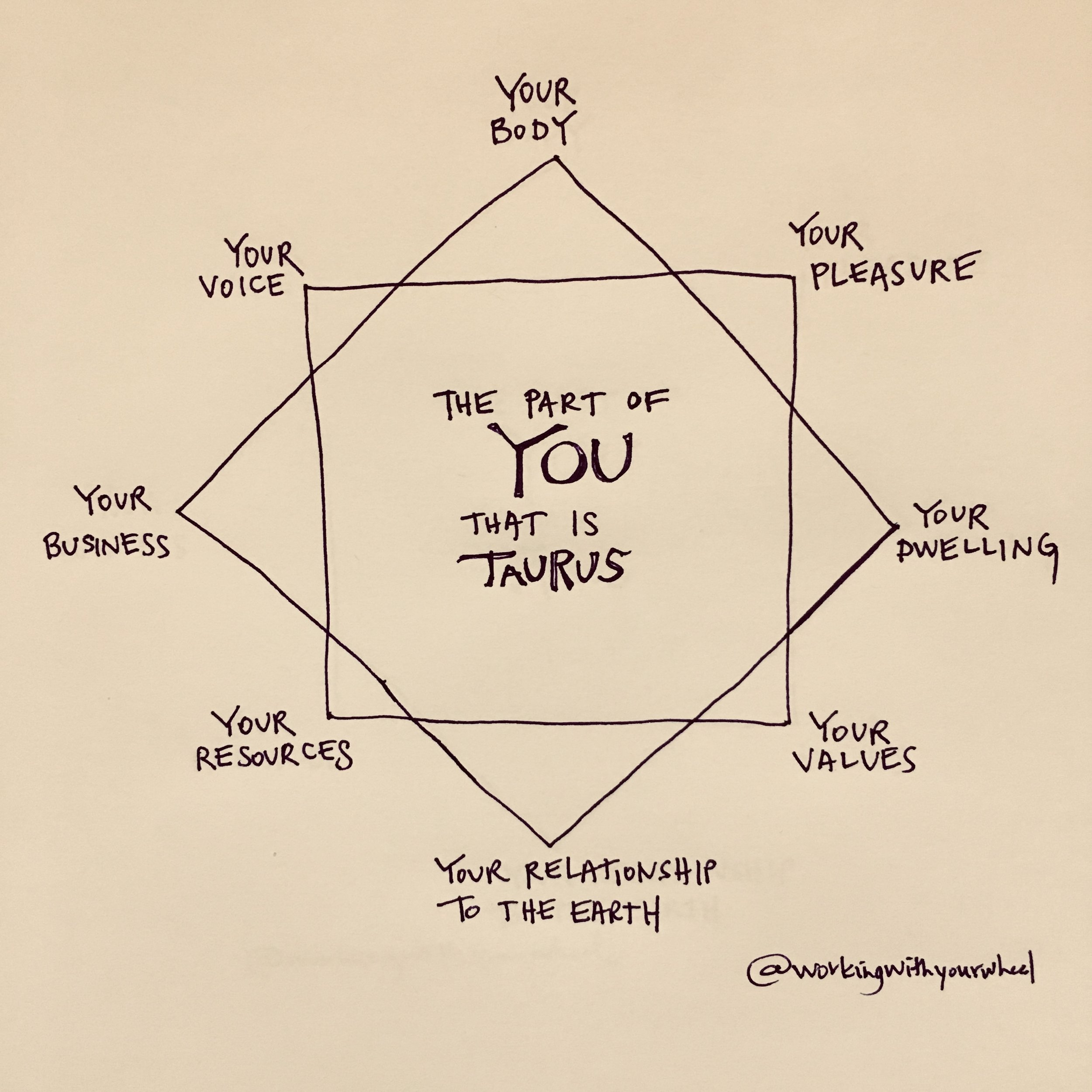 Taurus Star Diagram, designed by me.