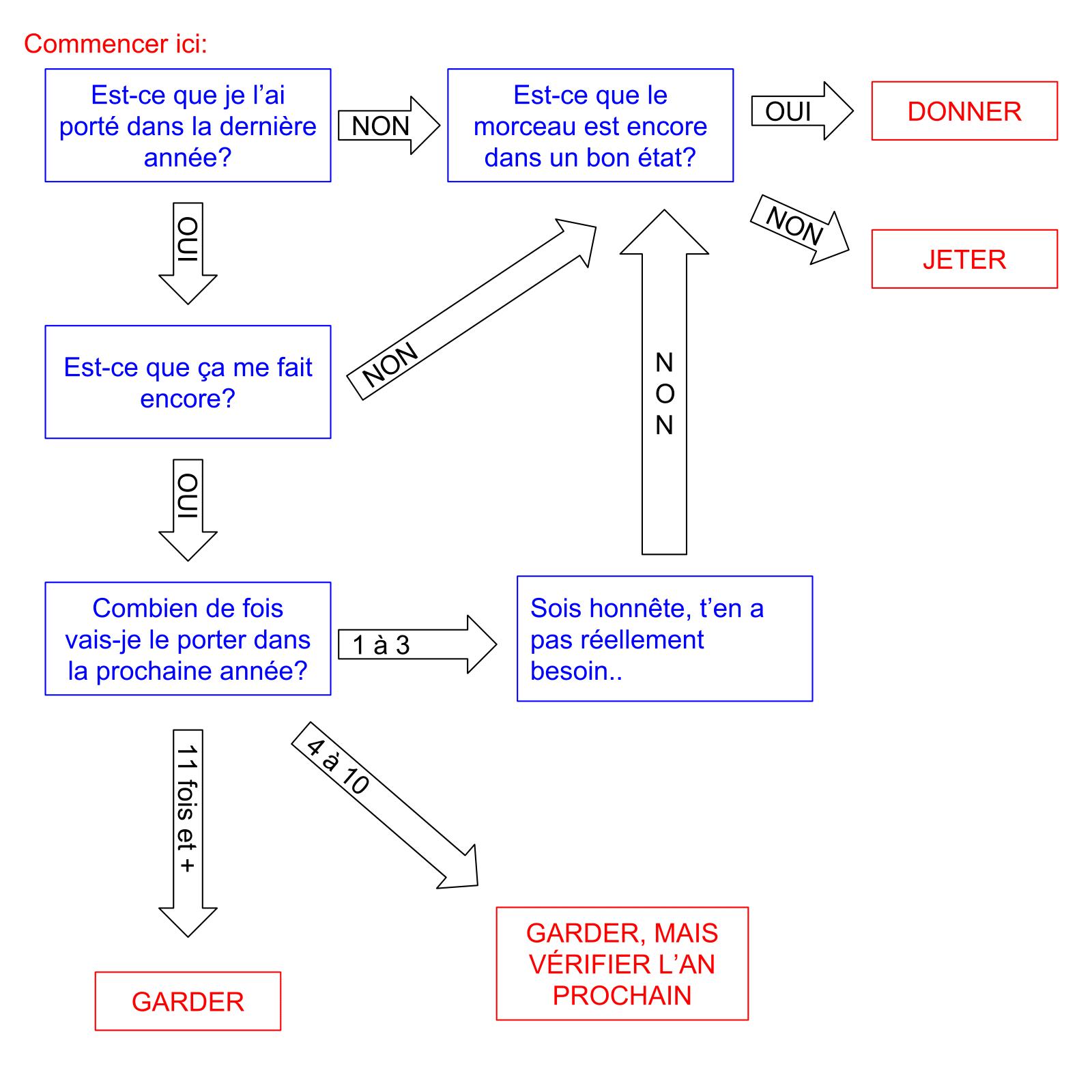 Processus pour faire le ménage du garde-robe-1.png