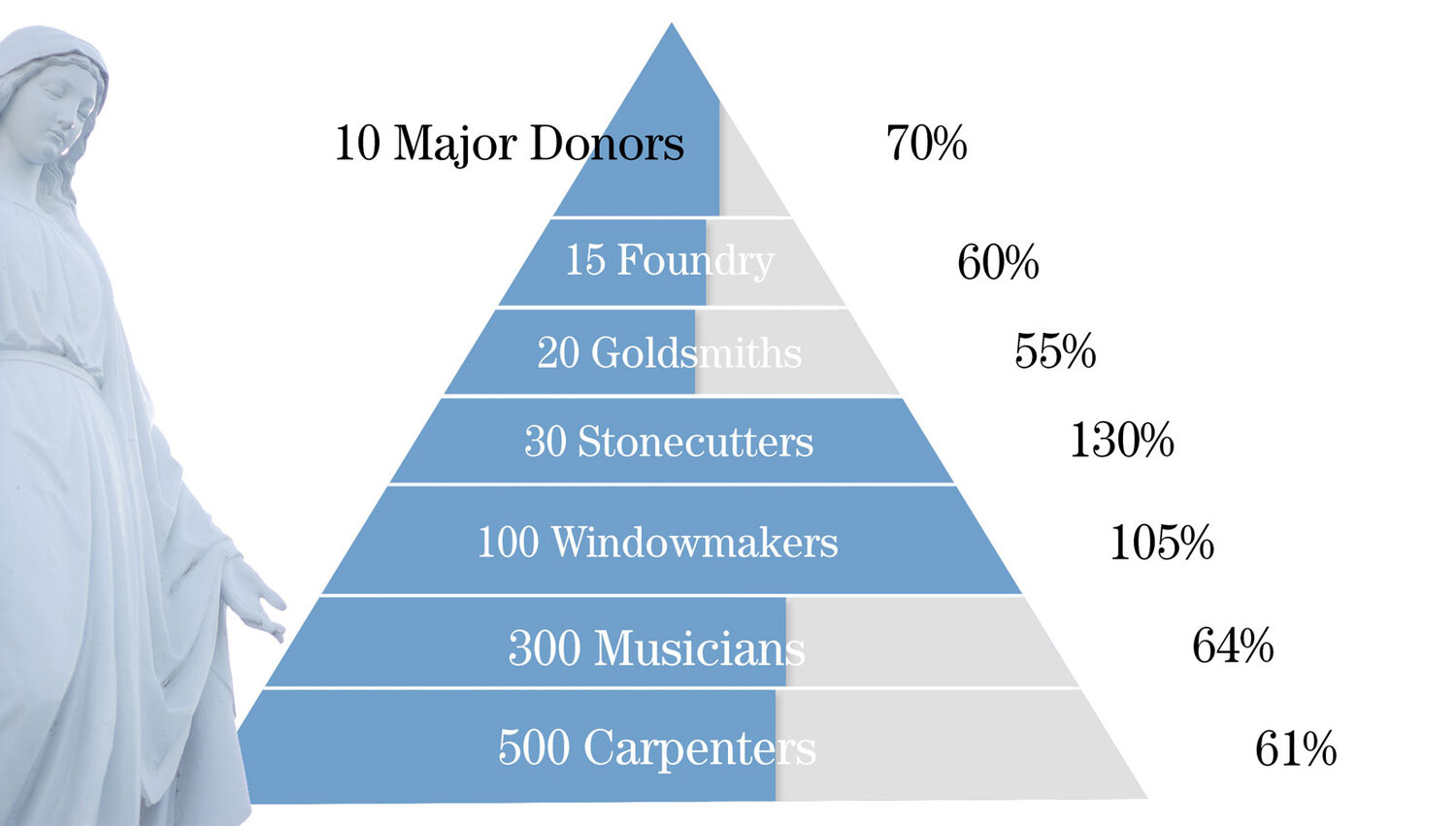 The percentages on the right depict the current number of donors in each guild.