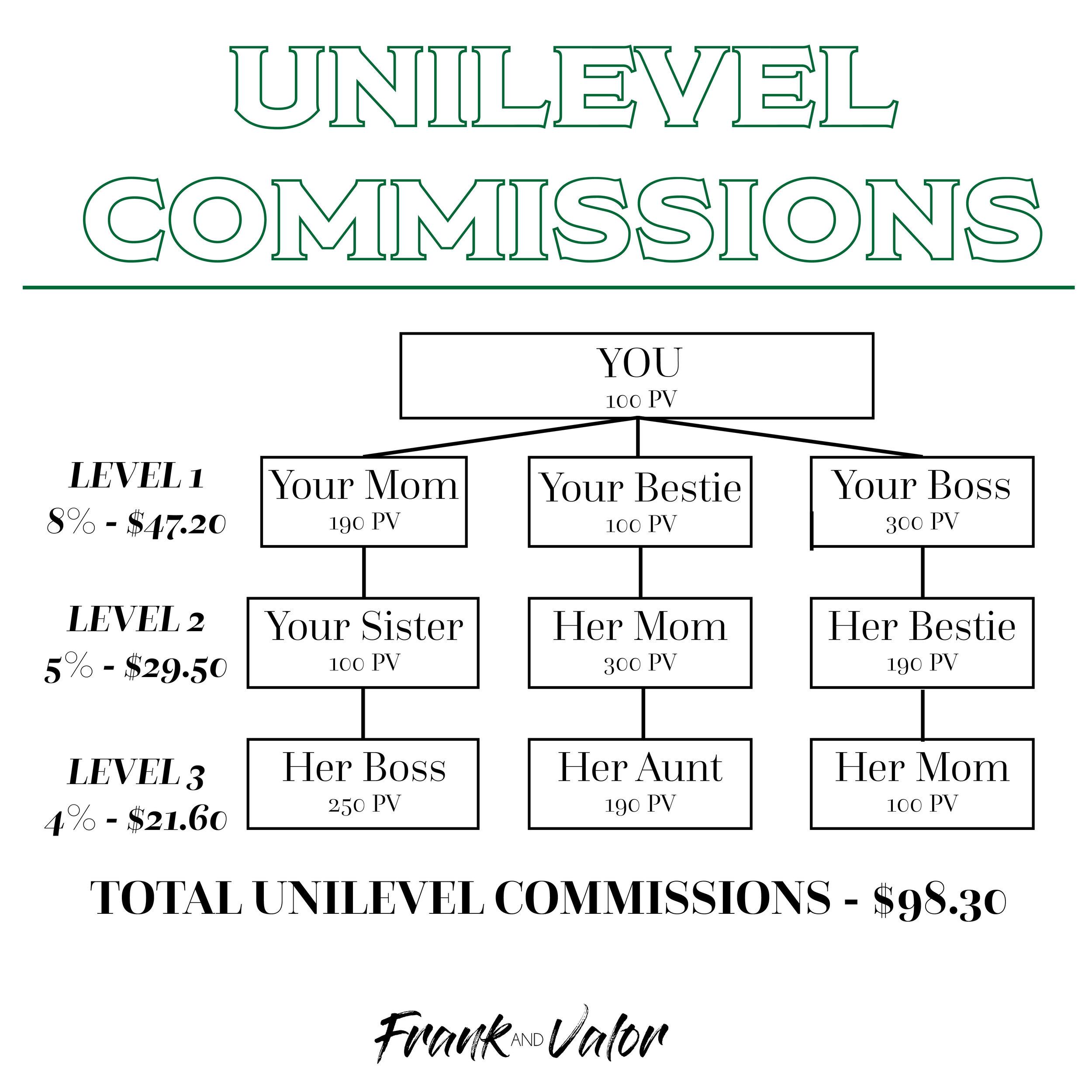 UniLevel Commissions-01.jpg