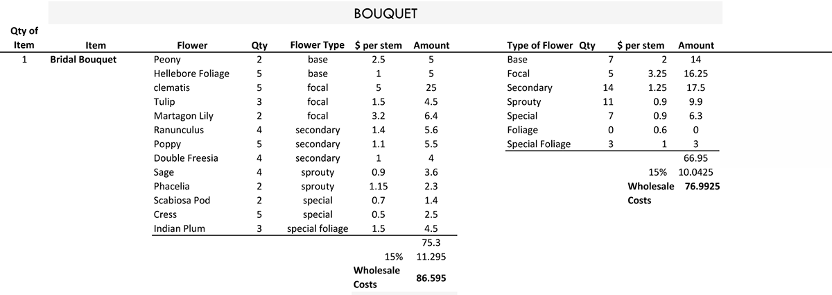FUNCTIONAL FLOWER RECIPES- bouquet recipe.png