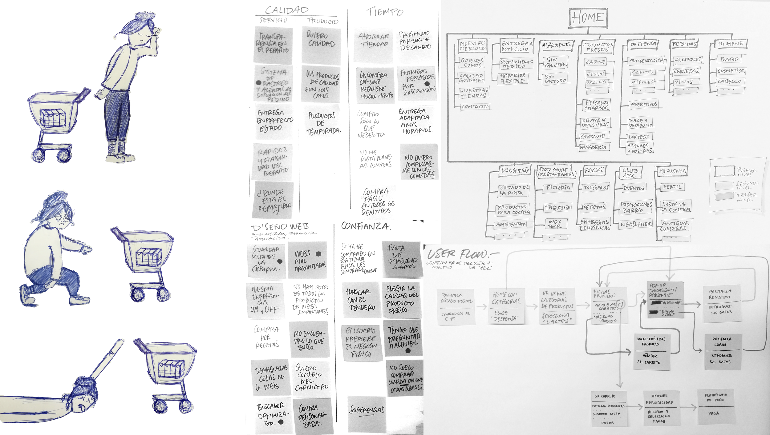 User research&Design Thingking -