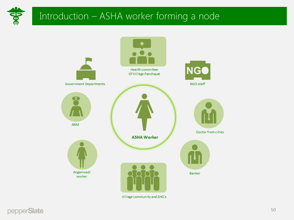 ASHA worker forms a crucial role in connecting many entities in the village.