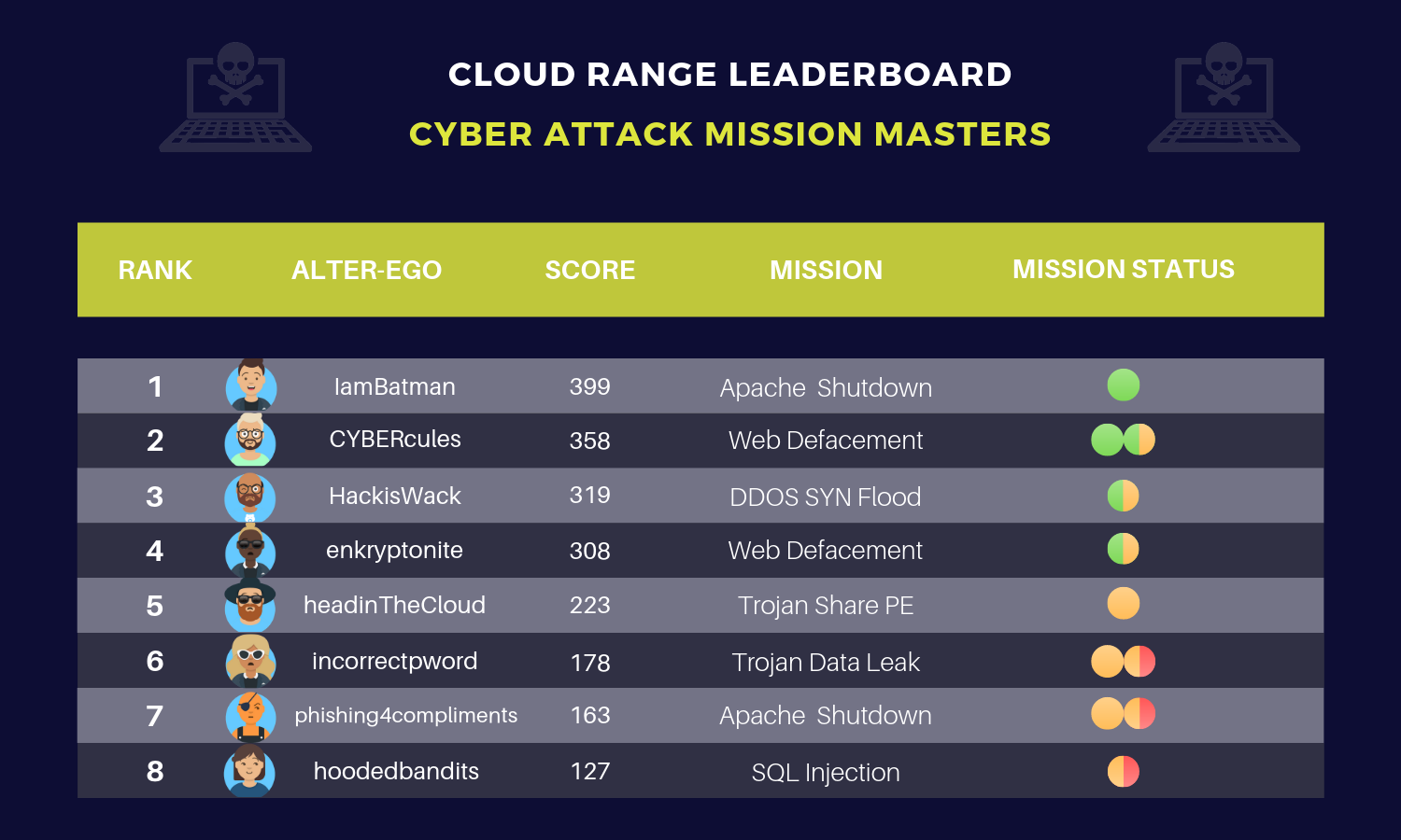 Cyber Challenge Leaderboard (2).png