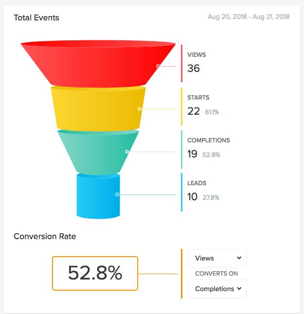 quiz analytics, interact, facebook quizzes