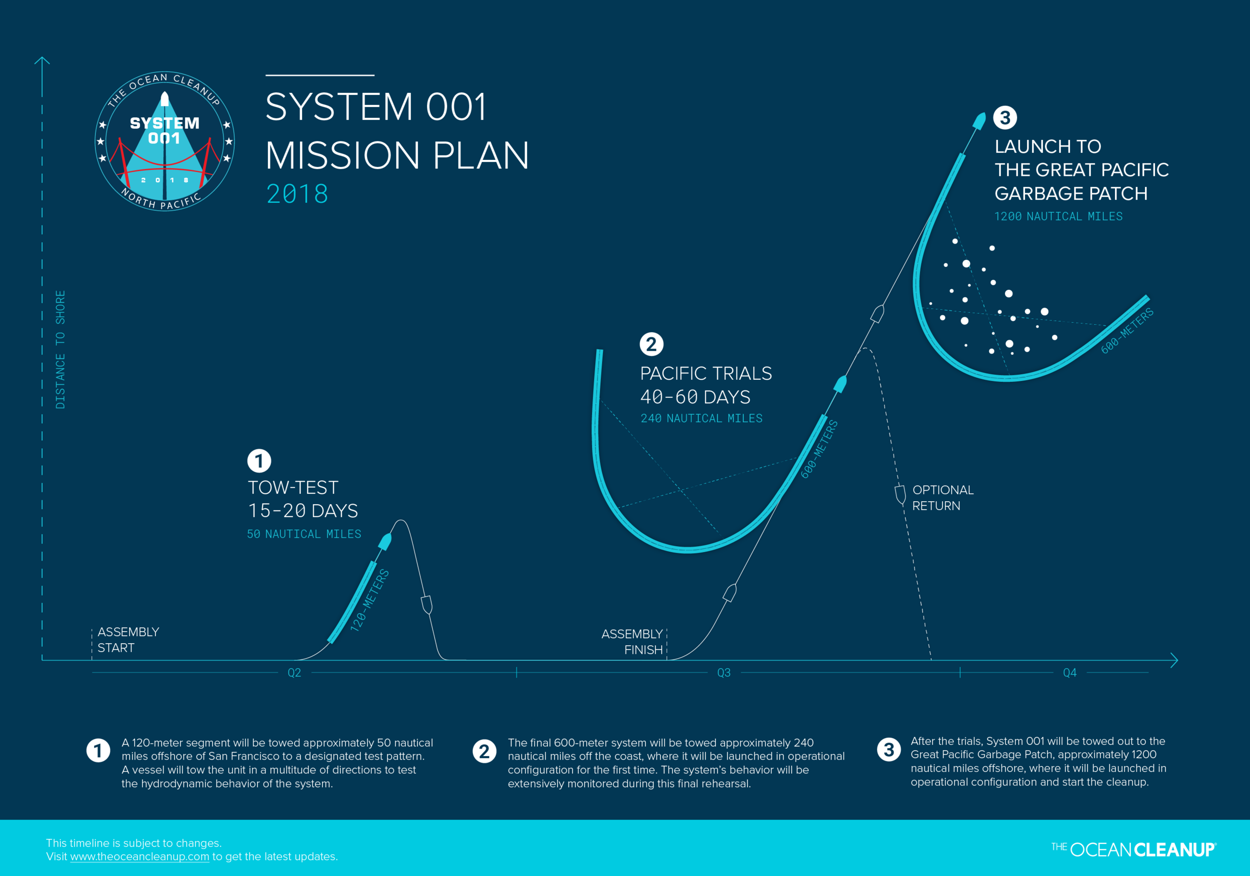 TOCSystem001-Mission-Plan-infographic_media_180523_captions_3000px.png