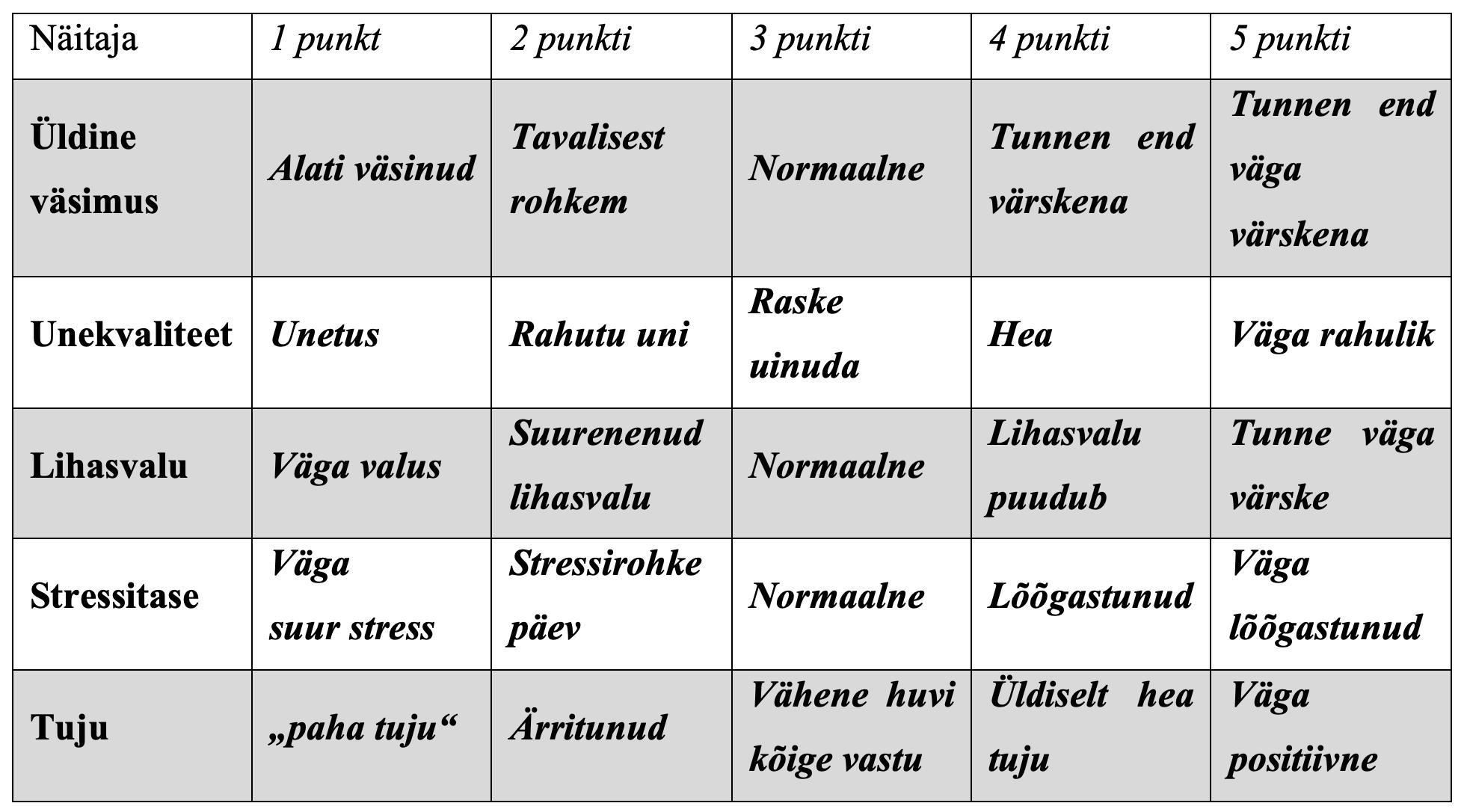 Tabel 1 - Väsimuse hindamine punktiskaalal