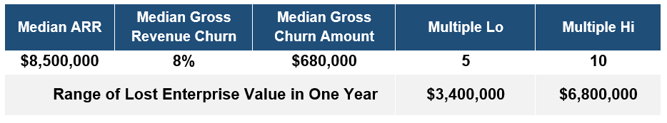 Cost of Churn Chart.PNG