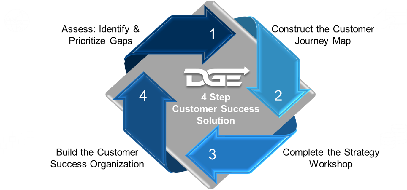 DGE 4 Step Solution.png