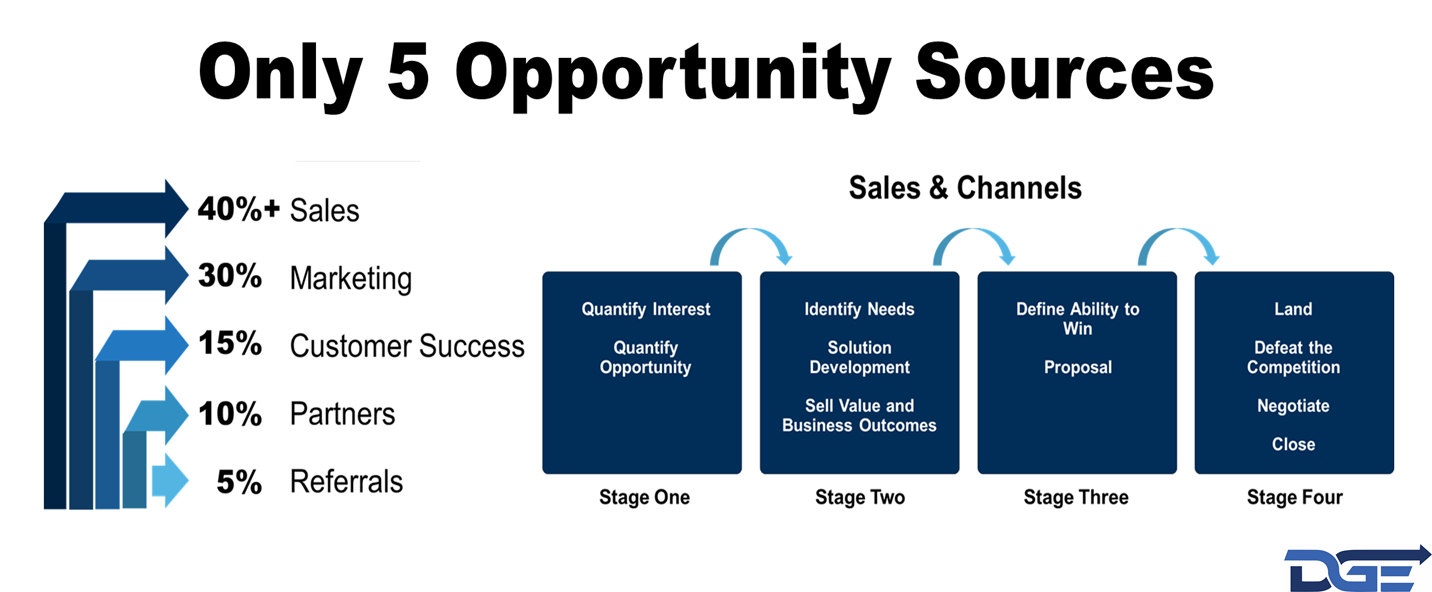Five Opportunity Sources.png
