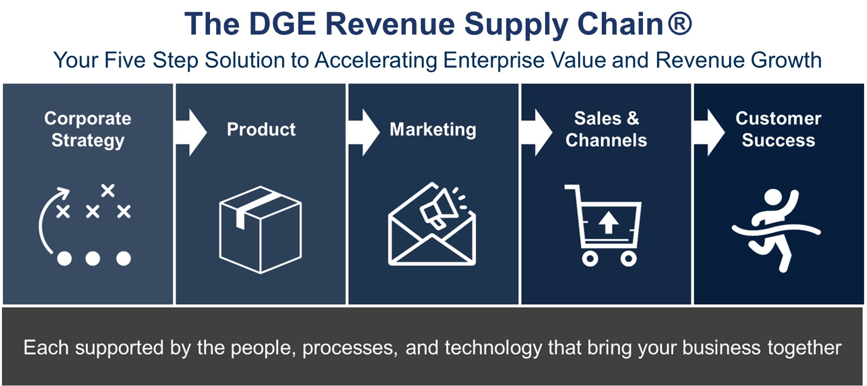 The+DGE+Revenue+Supply+Chain.jpg