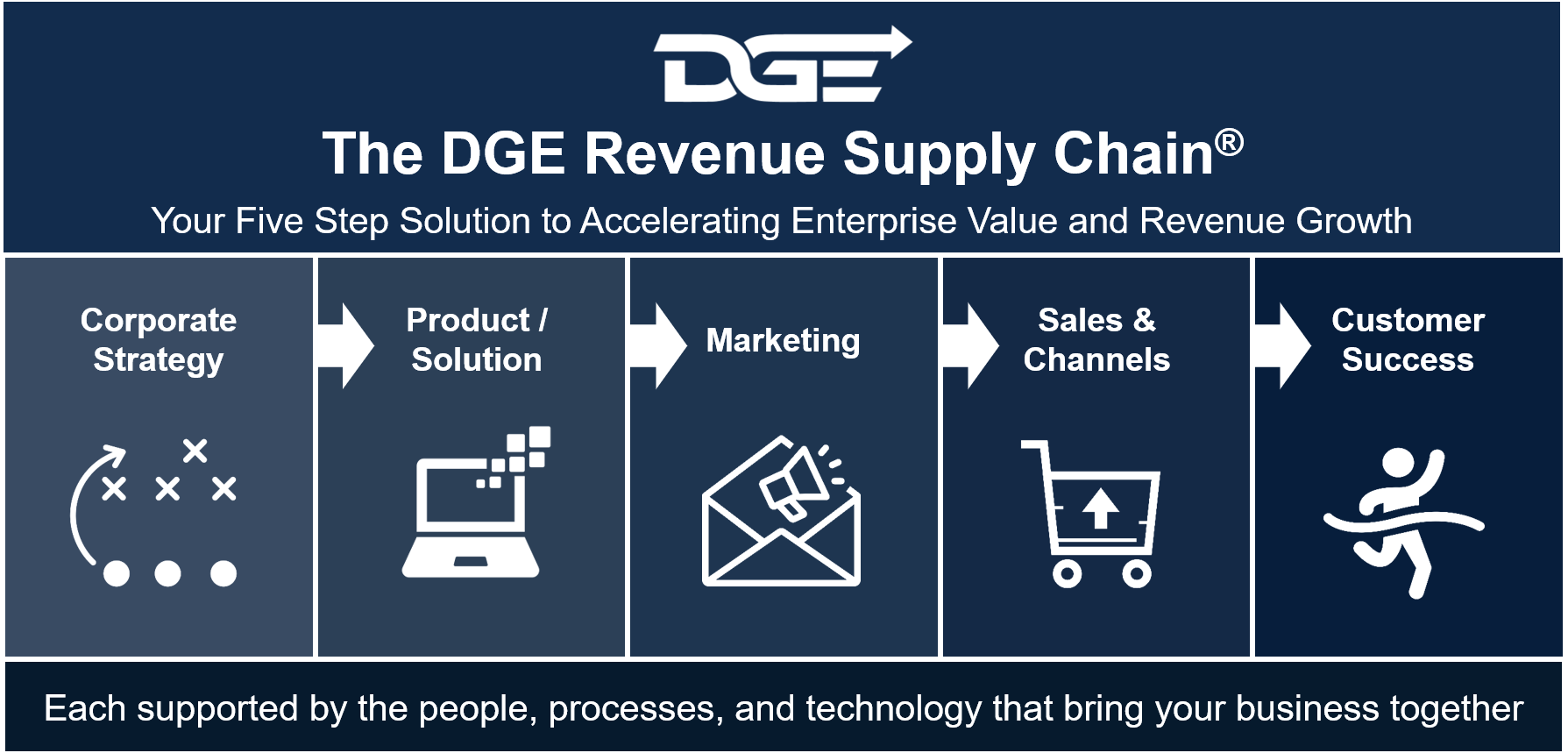 DGE Revenue Supply Chain Graphic.png