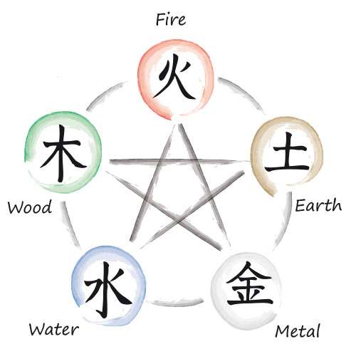 five elements of traditional chines medicine