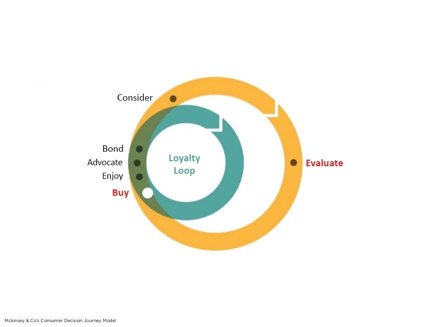 Consumer-Decision-Journey-Model-Behrouz-Jafarnezhad.png