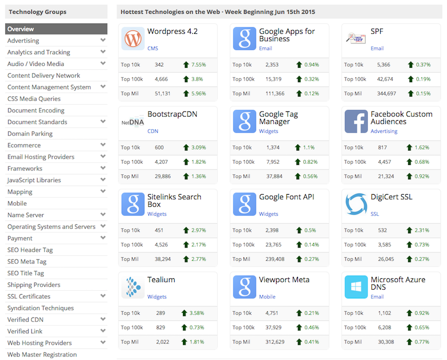 BuiltWith - Web Technology Usage Trends