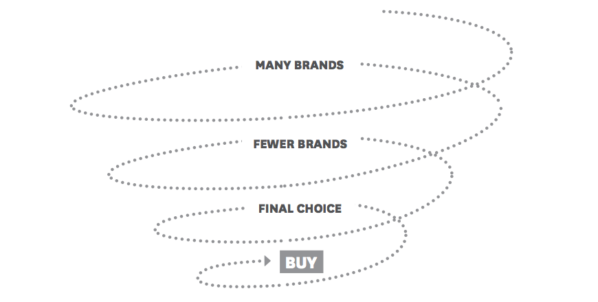 Then: Purchase Funnel Metaphor