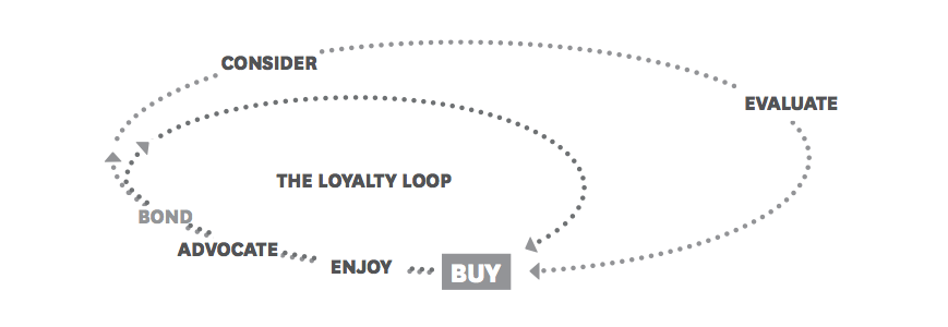 Now: Consumer Decision Journey (CDJ)